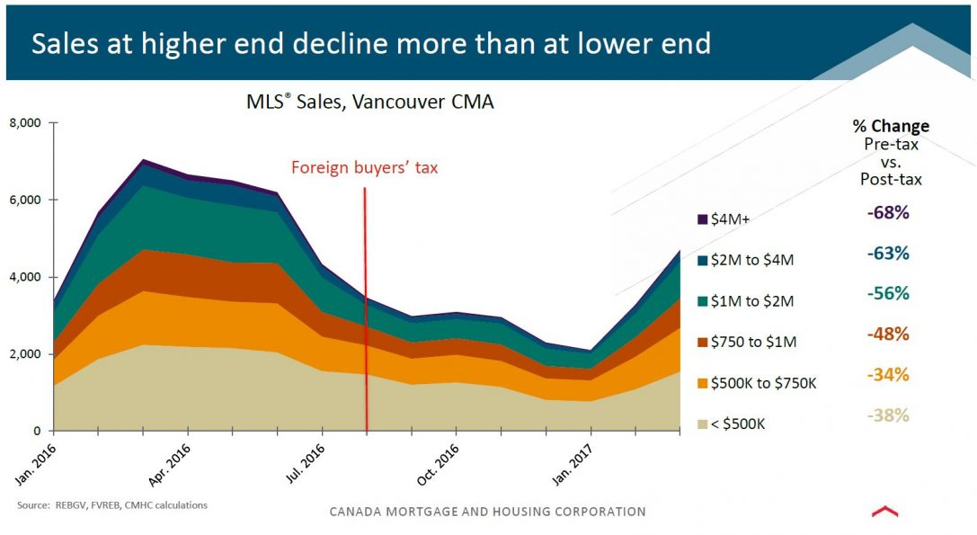 Foreign Buyer Tax Impact, Or Lack Thereof